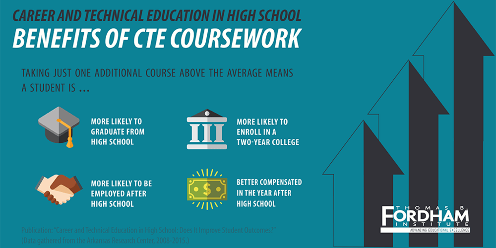 Benefits of CTE Coursework